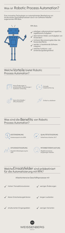 RPA Infografik